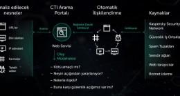 Kaspersky Threat Intelligence Portal, API entegrasyonu ve şüpheli nesneleri kontrol etme yeteneği sunuyor